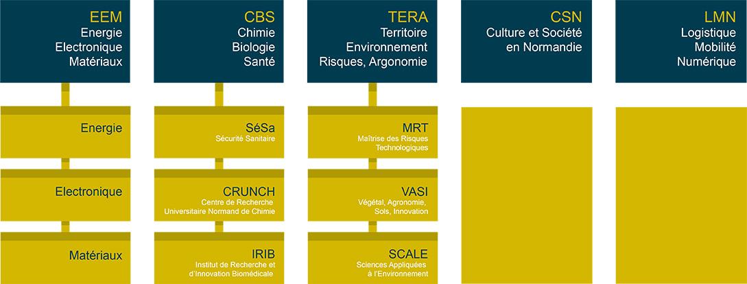 Un grand réseau recherche en «chimie biologie santé» pour soutenir la compétitivité
